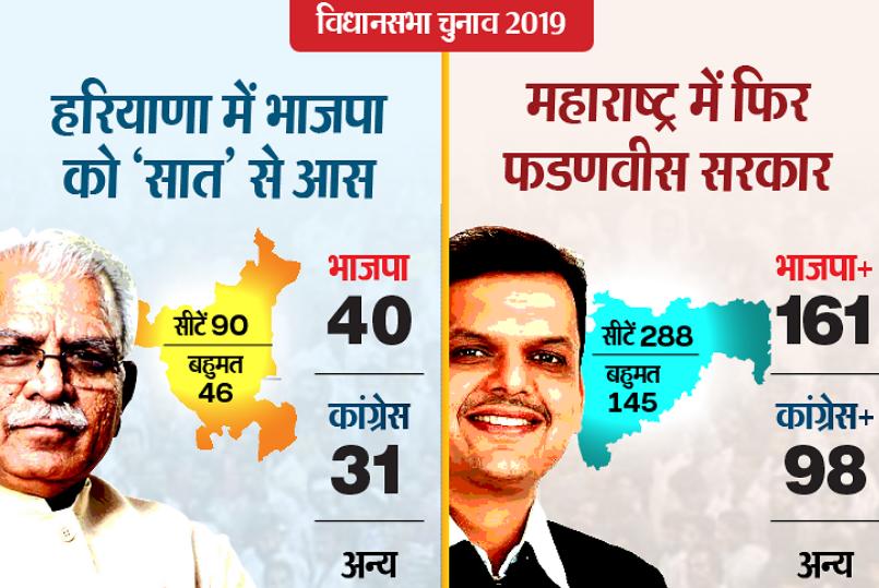 BJP हाईकमान का फैसला, हरियाणा में खट्टर और महाराष्ट्र में देवेंद्र होंगे CM